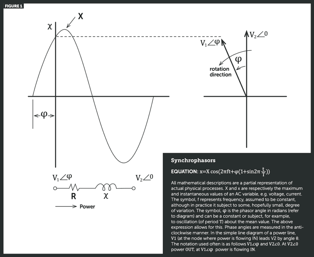 Synchrophasors Equation: x=X cos(2πft+φ(1+sin2π Tt )) All mathematical descriptions are a partial representation of actual physical processes. X and x are respectively the maximum and instantaneous values of an AC variable, e.g. voltage, current. The symbol, f represents frequency, assumed to be constant, although in practice it subject to some, hopefully small, degree of variation. The symbol, φ is the phasor angle in radians (refer to diagram) and can be a constant or subject, for example, to oscillation (of period T) about the mean value. The above expression allows for this. Phase angles are measured in the anti- clockwise manner. In the simple line diagram of a power line, V1 (at the node where power is flowing IN) leads V2 by angle θ. The notation used often is as follows V1∠φ and V2∠0. At V2∠0 power OUT, at V1∠φ power is flowing IN.