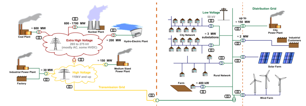 OTELLO grid-wide, real-time monitoring and control of the power grid all streamed to a centralised data-store.