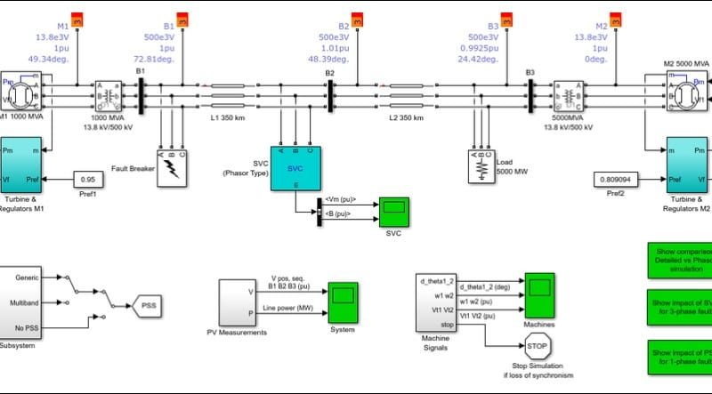 Simulink digital twin model of an electric grid. It receives measured data from the grid for parameter estimation, then runs thousands of simulation scenarios to determine if the energy reserve is sufficient and whether grid controllers need adjustment. Source: https://www.mathworks.com/discovery/digital-twin.html
