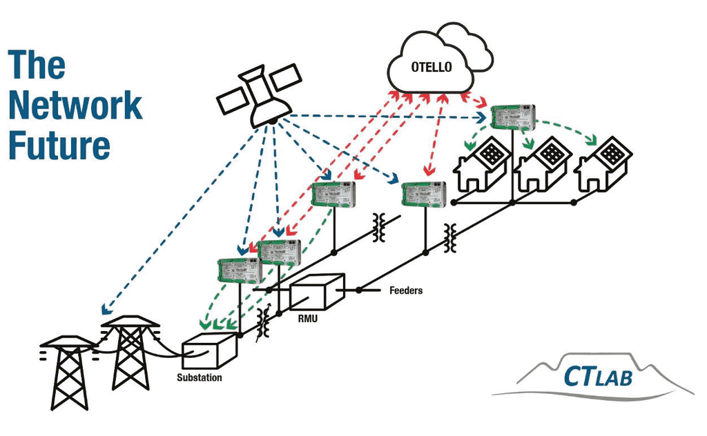 Figure 3 Distribution grid with monitoring and control extending from substation to grid edge. The Near-Future Electrical Distribution Grid with HV and MV real-time monitoring with centralised, rated big data and real-time notification and control mechanisms using the OTELLO Platform.