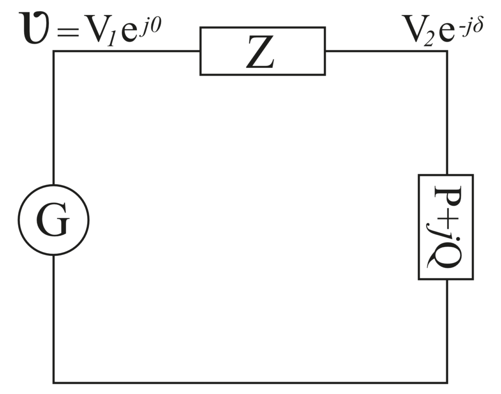 Figure 1: A highly simplified representation of an AC network connecting  a variable load drawing real power P, and exchanging reactive power Q with the generator, G.