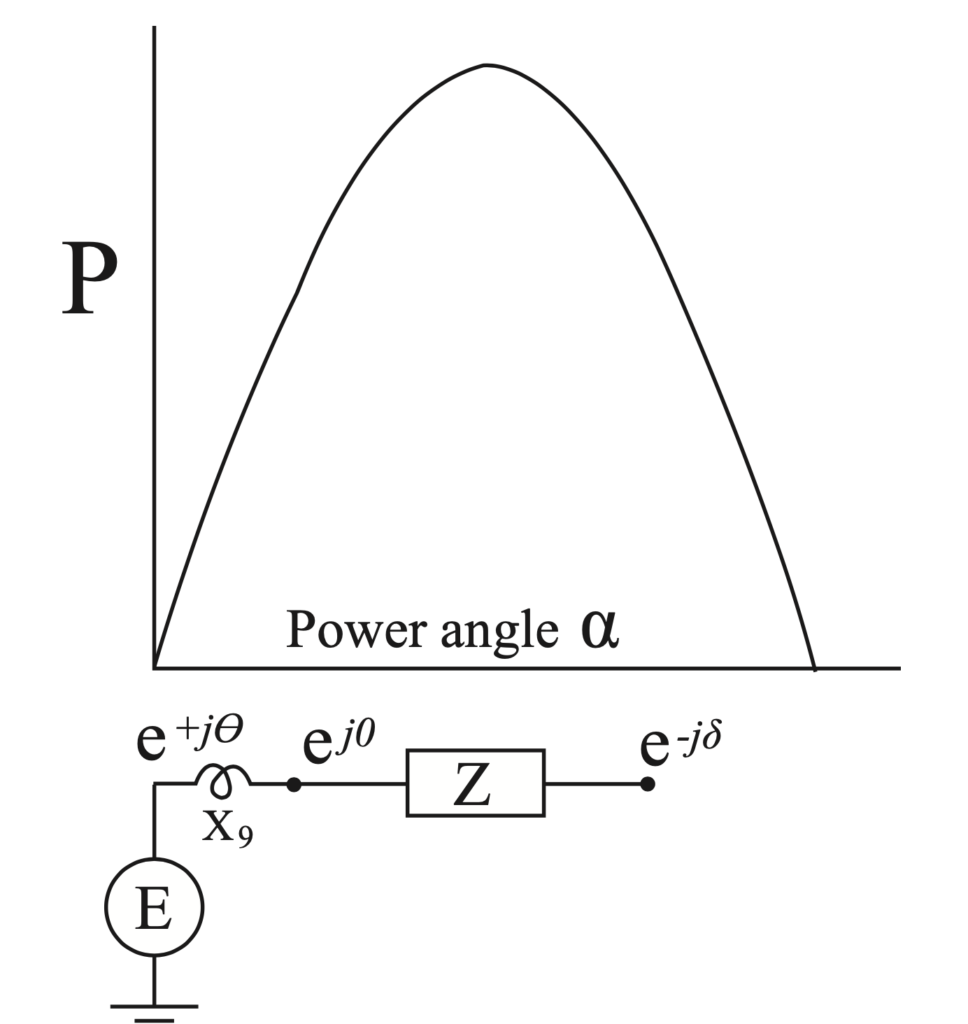 Figure 2 below, the power versus total angle curve is shown and it is the familiar half sine wave with maximum power delivered at the angle π/2. In 'classical' power system analysis, synchronous generators are often assumed to be connected to an infinite bus (one which behaves like voltage source with infinite inertia).